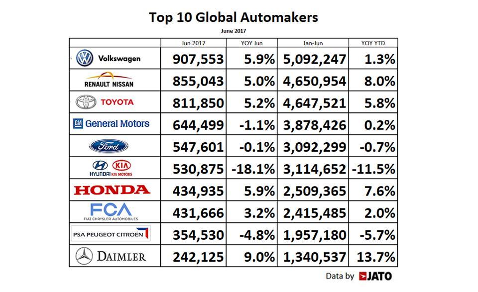 Volkswagen led Top 10 Automakers For June 2017 – Moov Logistics News
